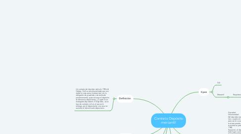 Mind Map: Contrato Depósito mercantil