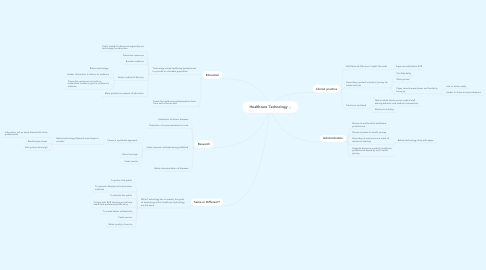 Mind Map: Healthcare Technology