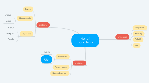 Mind Map: Hénaff Food truck