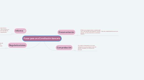 Mind Map: Pasos para una Conciliación bancaria
