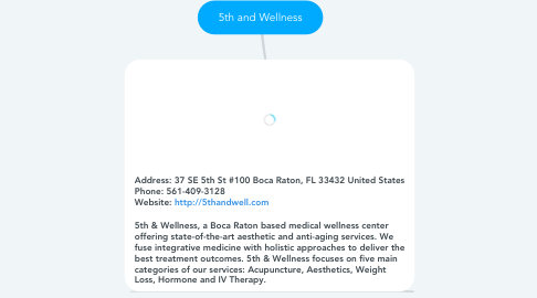 Mind Map: 5th and Wellness