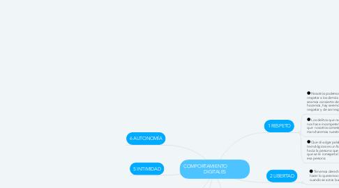 Mind Map: COMPORTAMIENTO                DIGITALES