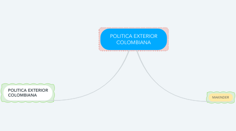 Mind Map: POLITICA EXTERIOR COLOMBIANA