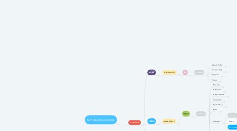 Mind Map: Divisão dos clientes