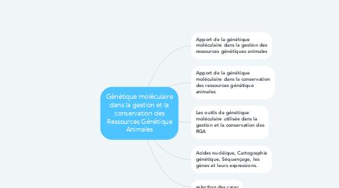 Mind Map: Génétique moléculaire dans la gestion et la conservation des Ressources Génétique Animales