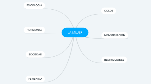 Mind Map: LA MUJER