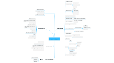 Mind Map: Area Trainers
