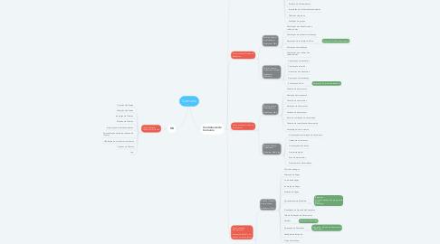 Mind Map: Comunix