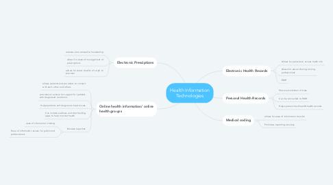 Mind Map: Health Information Technologies