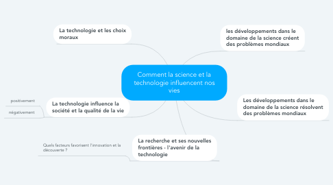 Mind Map: Comment la science et la technologie influencent nos vies