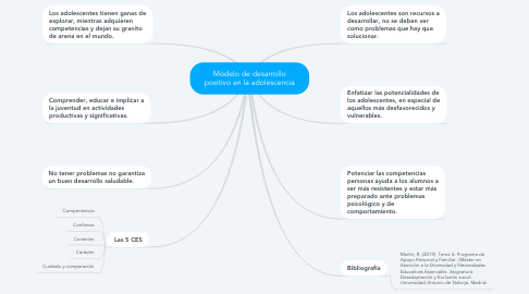 Mind Map: Modelo de desarrollo positivo en la adolescencia