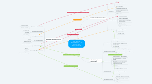 Mind Map: THEORIES OF PSYCHOSOCIAL AND COGNITIVE DEVELOPMENT