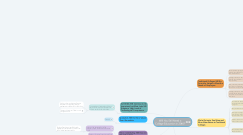 Mind Map: Will You Still Need a College Education in 2040?