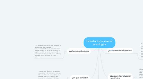 Mind Map: métodos de evaluación psicológica