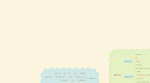 Mind Map: ( المياه ثلاثة )