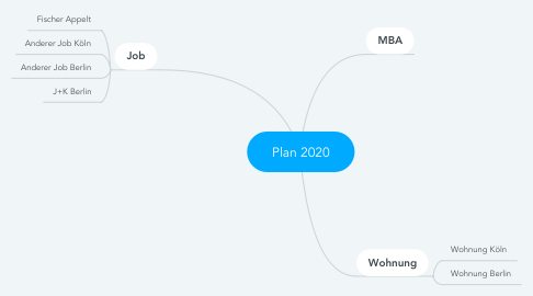 Mind Map: Plan 2020