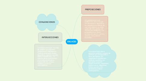 Mind Map: ENLACES