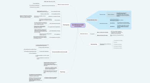 Mind Map: Una revisión de los mercados, de los participantes y de los convencionalismos