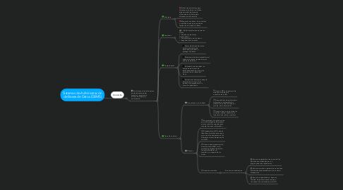 Mind Map: Sistemas de Administración de Bases de Datos (DBMS)