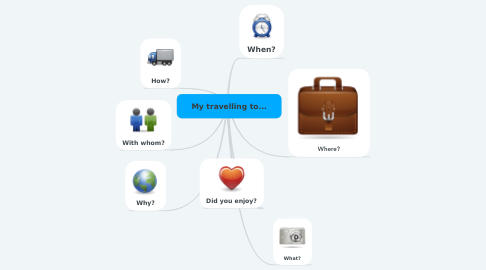 Mind Map: My travelling to...