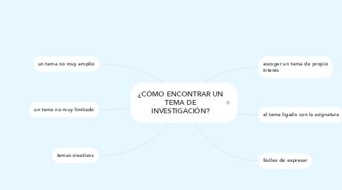 Mind Map: ¿CÓMO ENCONTRAR UN TEMA DE INVESTIGACIÓN?