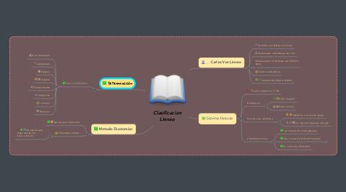 Mind Map: Clasificacion Linneo