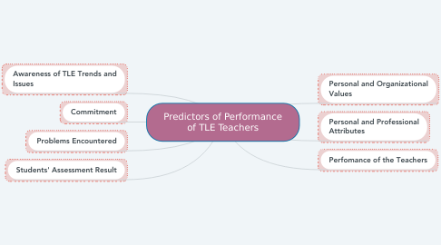 Mind Map: Predictors of Performance of TLE Teachers