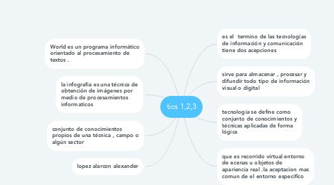 Mind Map: tics 1,2,3