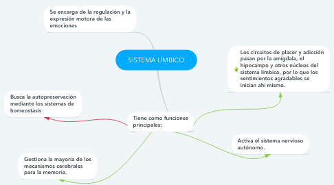 Mind Map: SISTEMA LÍMBICO