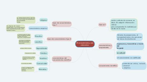Mind Map: El conocimiento y sus elementos