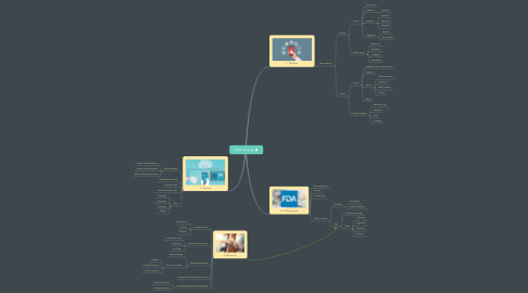 Mind Map: MyStudies app