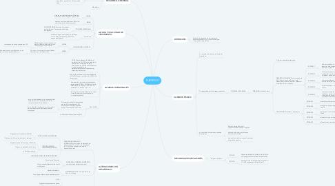 Mind Map: PUBERTAD