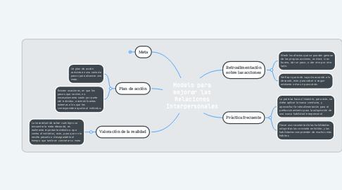 Mind Map: Modelo para mejorar las Relaciones Interpersonales