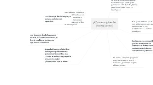 Mind Map: ¿Cómo se originan las investigaciones?