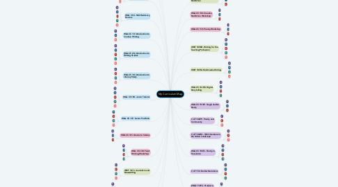 Mind Map: My Curriculum Map