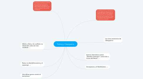 Mind Map: Fishing y Ciberguerra