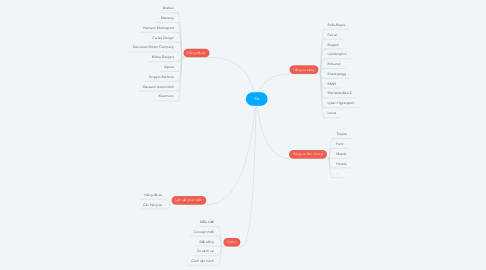 Mind Map: Xe