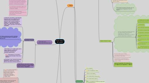 Mind Map: TRASTORNOS BIPOLARES