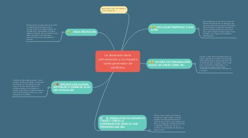 Mind Map: La distorsión de la comunicación y su impacto como generador de conflictos.