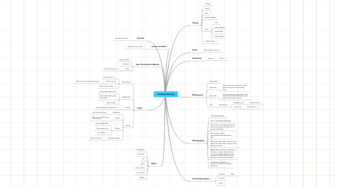 Mind Map: Wedding Planning