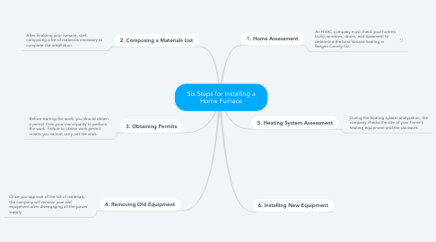Mind Map: Six Steps for Installing a Home Furnace