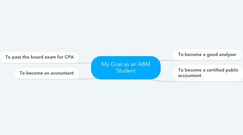 Mind Map: My Goal as an ABM Student