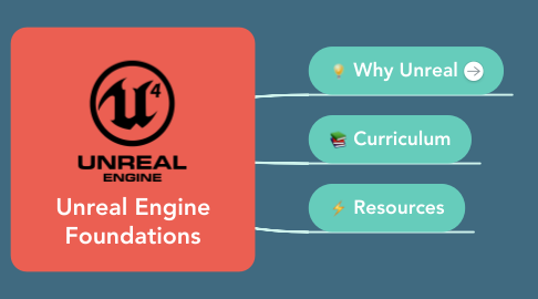 Mind Map: Unreal Engine Foundations