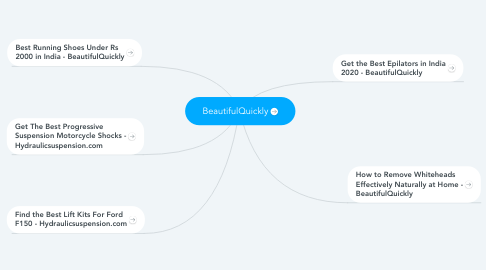 Mind Map: BeautifulQuickly