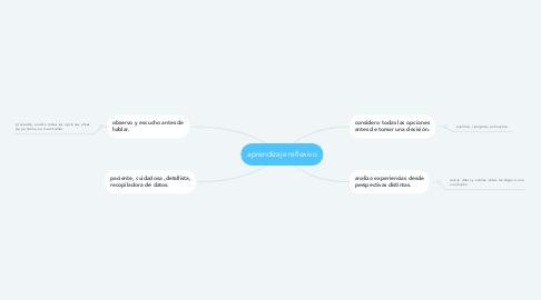 Mind Map: aprendizaje reflexivo