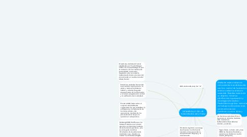 Mind Map: DESARROLLO DE LAS FUNCIONES EJECUTIVAS