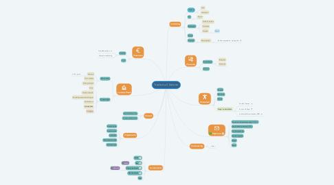 Mind Map: Horeca Veem