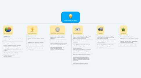Mind Map: Consulting by Julia