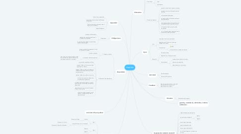 Mind Map: depósito
