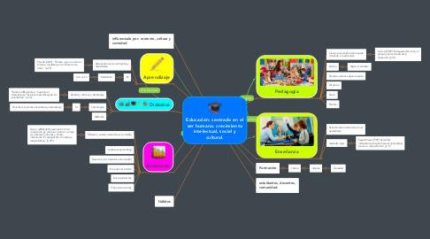 Mind Map: Educación: centrado en el ser humano. crecimiento intelectual, social y cultural.